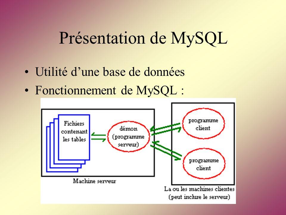Présentation de MySQL Utilité dune base de données Fonctionnement de MySQL :