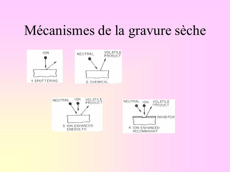 Mécanismes de la gravure sèche