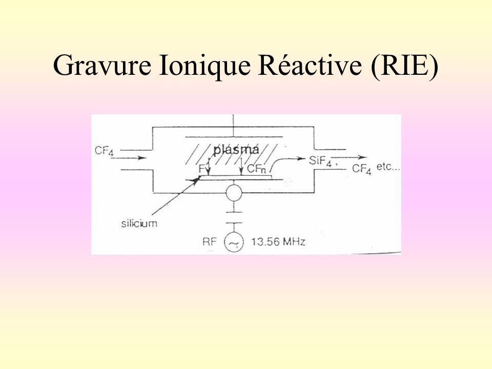 Gravure Ionique Réactive (RIE)