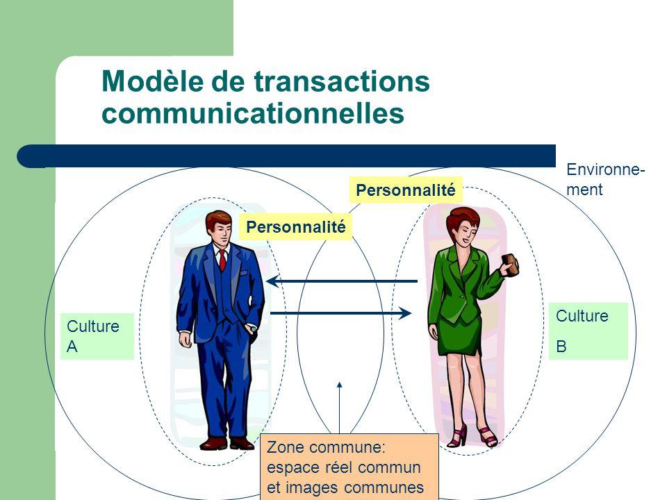 Modèle de transactions communicationnelles Personnalité Zone commune: espace réel commun et images communes Environne- ment Culture A Culture B