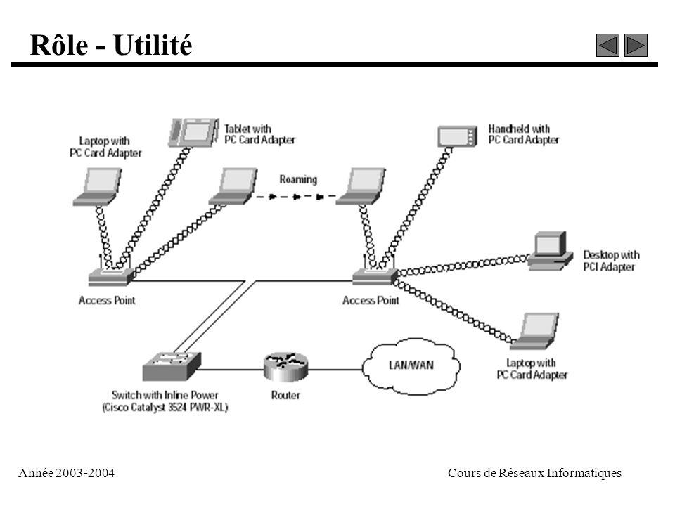 Année 2003-2004Cours de Réseaux Informatiques Rôle - Utilité