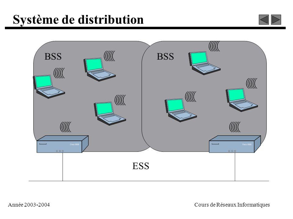 Année 2003-2004Cours de Réseaux Informatiques Système de distribution BSS ESS