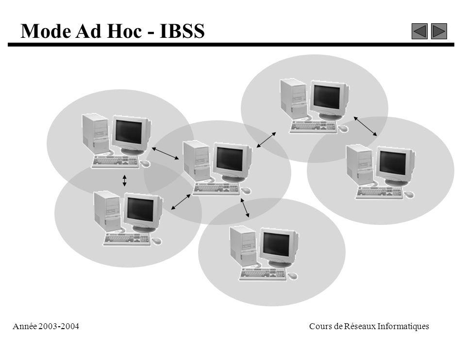 Année 2003-2004Cours de Réseaux Informatiques Mode Ad Hoc - IBSS