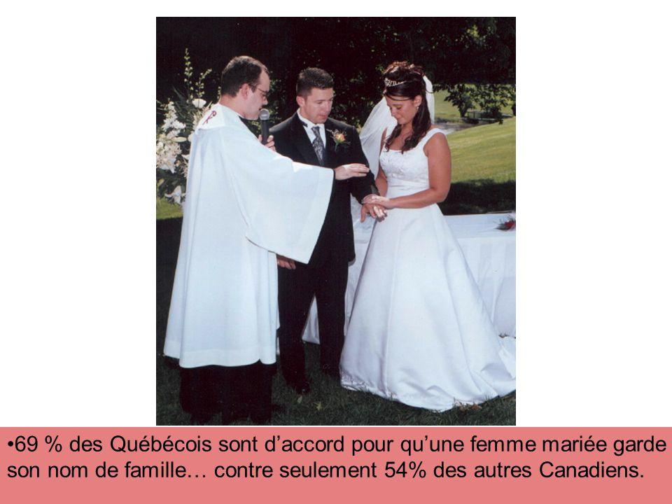 69 % des Québécois sont daccord pour quune femme mariée garde son nom de famille… contre seulement 54% des autres Canadiens.