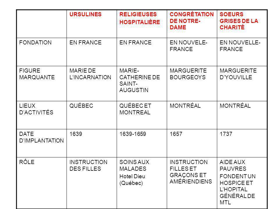 URSULINESRELIGIEUSES HOSPITALIÈRE CONGRÉTATION DE NOTRE- DAME SOEURS GRISES DE LA CHARITÉ FONDATIONEN FRANCE EN NOUVELE- FRANCE EN NOUVELLE- FRANCE FI