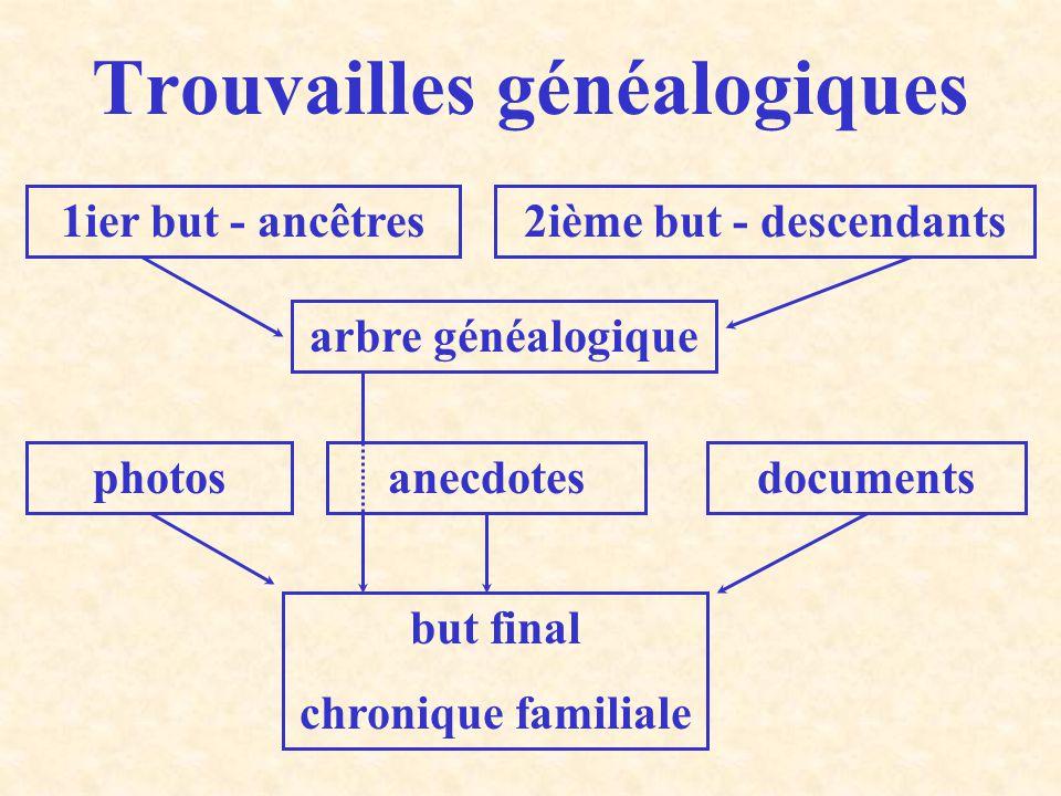 Trouvailles généalogiques 1ier but - ancêtres2ième but - descendants arbre généalogique photosanecdotesdocuments but final chronique familiale