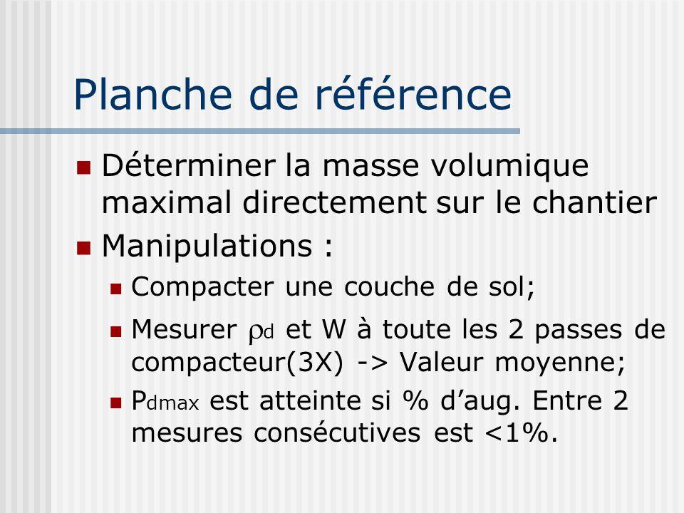 Planche de référence Déterminer la masse volumique maximal directement sur le chantier Manipulations : Compacter une couche de sol; Mesurer d et W à t