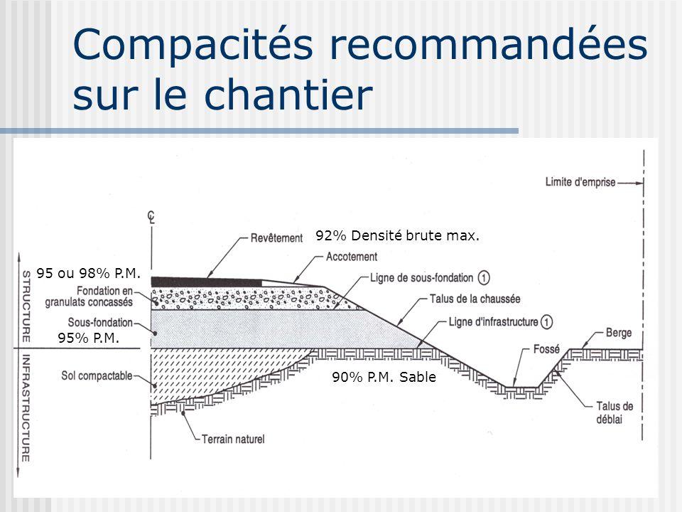 Compacités recommandées sur le chantier 95 ou 98% P.M. 95% P.M. 90% P.M. Sable 92% Densité brute max.