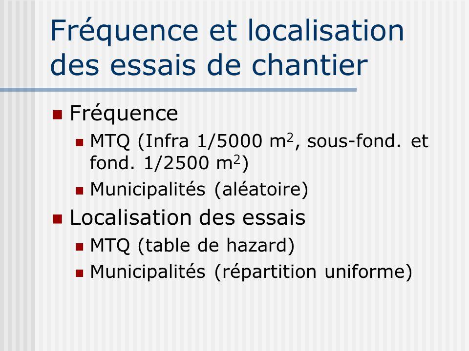 Fréquence et localisation des essais de chantier Fréquence MTQ (Infra 1/5000 m 2, sous-fond. et fond. 1/2500 m 2 ) Municipalités (aléatoire) Localisat
