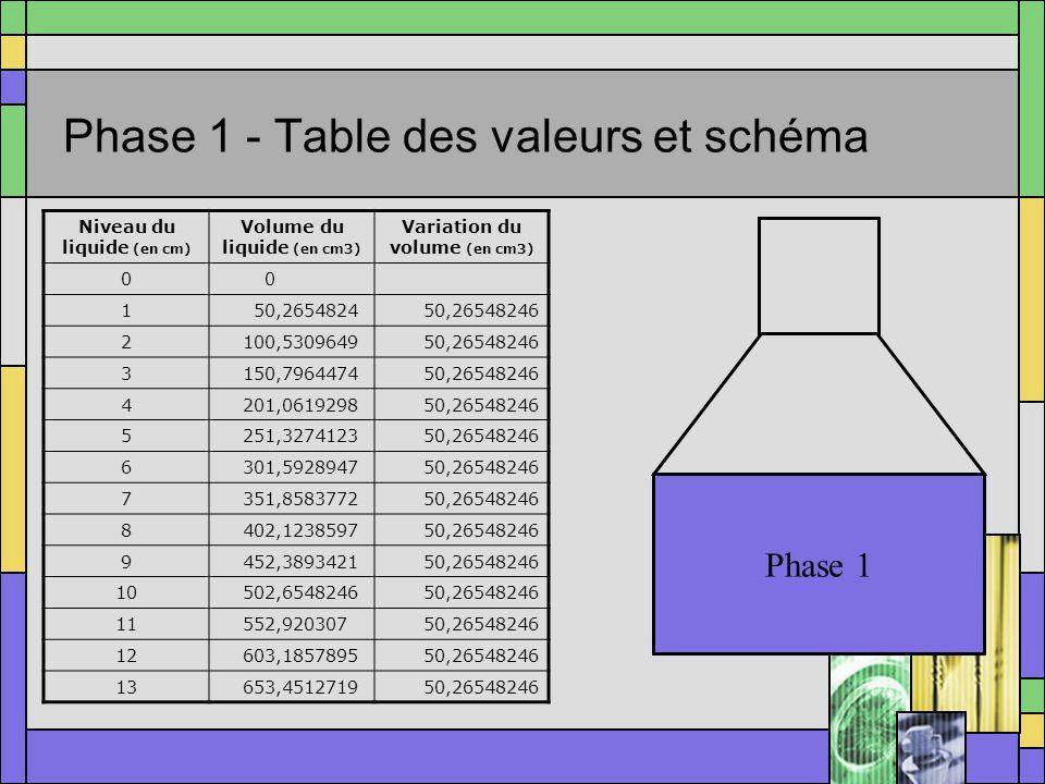 Énoncé du problème Nous avons une bouteille qui a la forme illustrée ci– contre Nous nous intéressons aux grandeurs suivantes: –le volume de liquide –