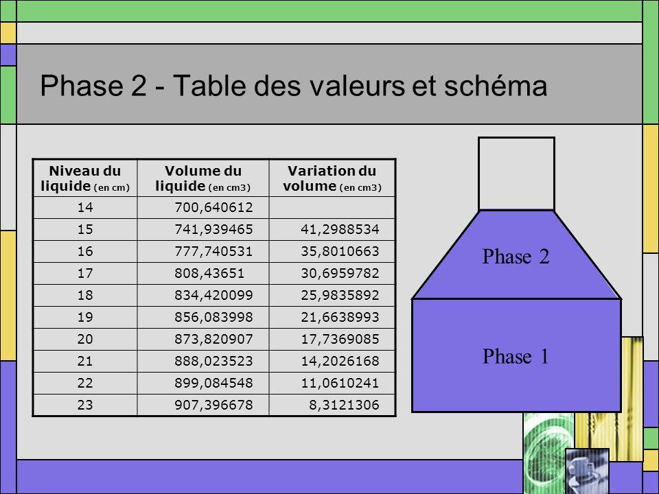 Phase 1 - Table des valeurs et schéma Phase 1 Niveau du liquide (en cm) Volume du liquide (en cm3) Variation du volume (en cm3) 00 150,265482450,26548246 2100,530964950,26548246 3150,796447450,26548246 4201,061929850,26548246 5251,327412350,26548246 6301,592894750,26548246 7351,858377250,26548246 8402,123859750,26548246 9452,389342150,26548246 10502,654824650,26548246 11552,92030750,26548246 12603,185789550,26548246 13653,451271950,26548246