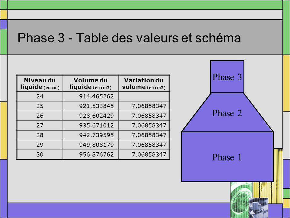 Phase 3 - Table des valeurs et schéma Phase 1 Phase 2 Phase 3 Niveau du liquide (en cm) Volume du liquide (en cm3) Variation du volume (en cm3) 24914,465262 25921,5338457,06858347 26928,6024297,06858347 27935,6710127,06858347 28942,7395957,06858347 29949,8081797,06858347 30956,8767627,06858347