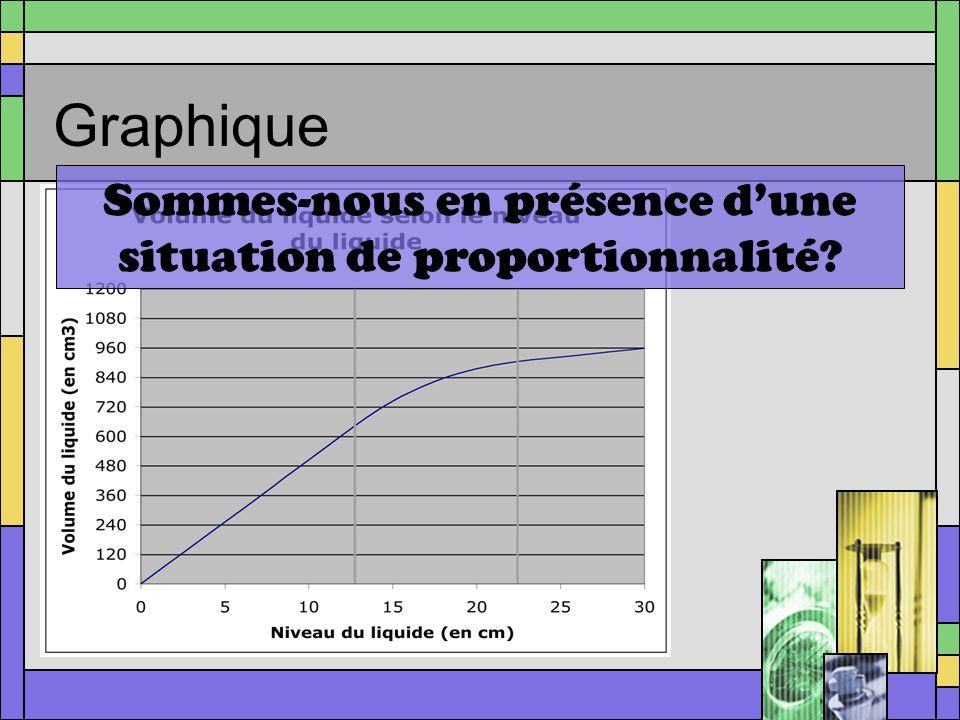 Graphique Sommes-nous en présence dune situation de proportionnalité?