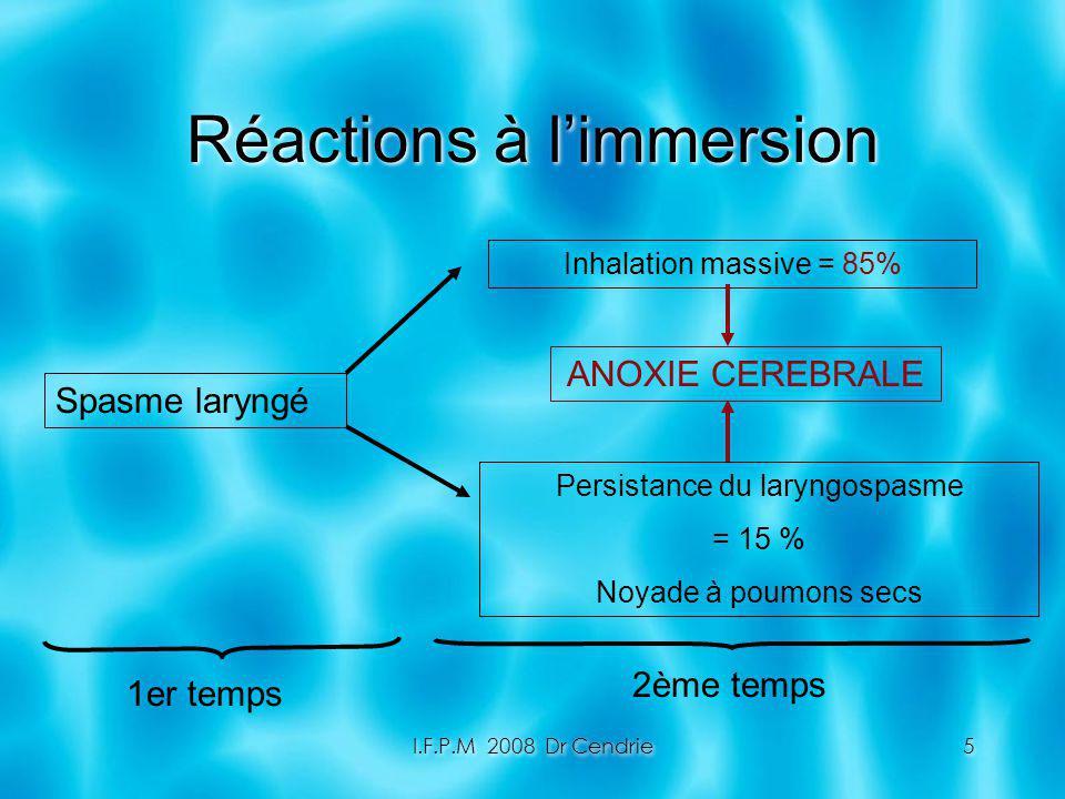 I.F.P.M 2008 Dr Cendrie5 Réactions à limmersion Spasme laryngé Inhalation massive = 85% Persistance du laryngospasme = 15 % Noyade à poumons secs 1er