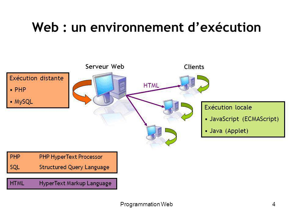 Programmation Web4 Web : un environnement dexécution Exécution locale JavaScript (ECMAScript) Java (Applet) Clients Serveur Web Exécution distante PHP