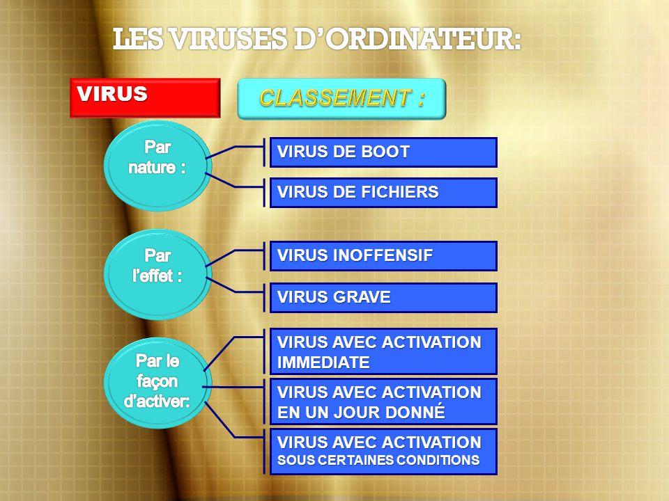 VIRUS VIRUS DE BOOT VIRUS DE FICHIERS VIRUS INOFFENSIF VIRUS GRAVE VIRUS AVEC ACTIVATION IMMEDIATE VIRUS AVEC ACTIVATION EN UN JOUR DONNÉ VIRUS AVEC ACTIVATION SOUS CERTAINES CONDITIONS