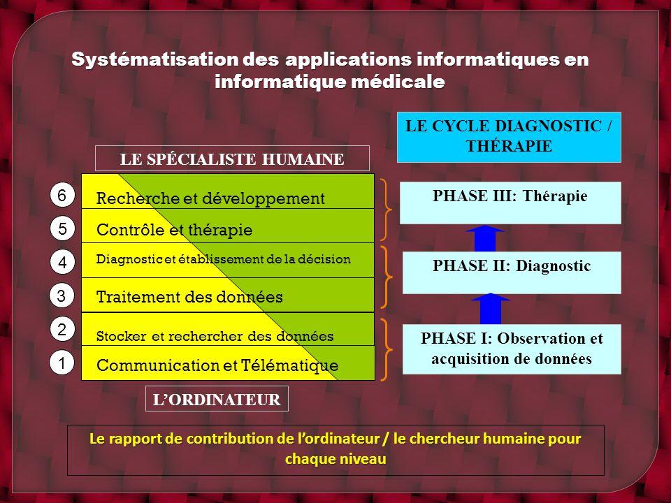 Systématisation des applications informatiques en informatique médicale 1 2 3 4 5 6 LORDINATEUR LE SPÉCIALISTE HUMAINE Le rapport de contribution de l