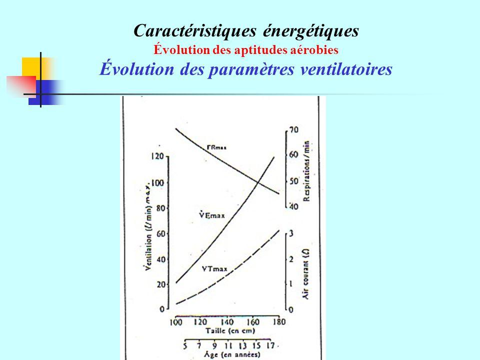 Caractéristiques énergétiques Évolution des aptitudes aérobies Évolution des paramètres ventilatoires