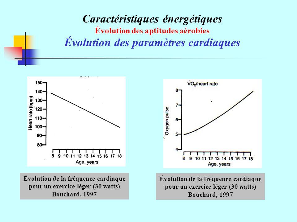 Caractéristiques énergétiques Évolution des aptitudes aérobies Évolution des paramètres cardiaques Évolution de la fréquence cardiaque pour un exercice léger (30 watts) Bouchard, 1997 Évolution de la fréquence cardiaque pour un exercice léger (30 watts) Bouchard, 1997