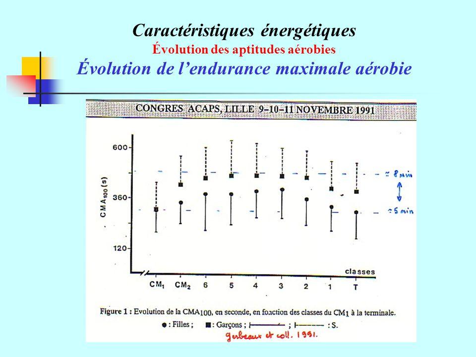 Caractéristiques énergétiques Évolution des aptitudes aérobies Évolution de lendurance maximale aérobie