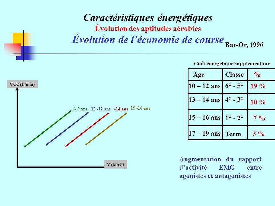 Caractéristiques énergétiques Évolution des aptitudes aérobies Évolution de léconomie de course Bar-Or, 1996 VO2 (L/min) V (km/h) +/- 9 ans 15 -16 ans 13 -14 ans10 -12 ans 3 % 10 % 7 % 19 % 10 – 12 ans 13 – 14 ans 15 – 16 ans 17 – 19 ans 6° - 5° 4° - 3° 1° - 2° Term % FillesClasseÂge Coût énergétique supplémentaire Augmentation du rapport dactivité EMG entre agonistes et antagonistes