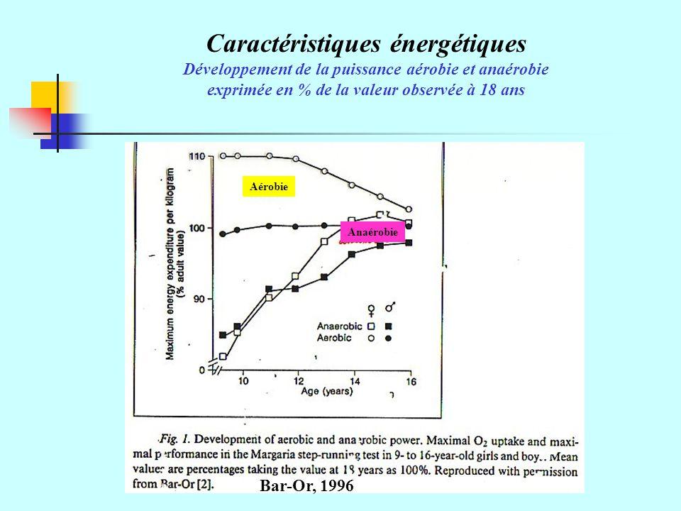 Caractéristiques énergétiques Développement de la puissance aérobie et anaérobie exprimée en % de la valeur observée à 18 ans Bar-Or, 1996 Aérobie Anaérobie