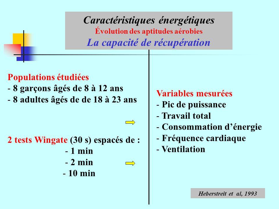 Populations étudiées - 8 garçons âgés de 8 à 12 ans - 8 adultes âgés de de 18 à 23 ans Caractéristiques énergétiques Évolution des aptitudes aérobies La capacité de récupération Variables mesurées - Pic de puissance - Travail total - Consommation dénergie - Fréquence cardiaque - Ventilation 2 tests Wingate (30 s) espacés de : - 1 min - 2 min - 10 min Heberstreit et al, 1993