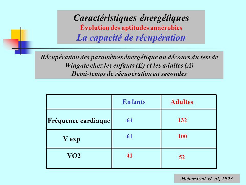 Caractéristiques énergétiques Évolution des aptitudes anaérobies La capacité de récupération Récupération des paramètres énergétique au décours du test de Wingate chez les enfants (E) et les adultes (A) Demi-temps de récupération en secondes EnfantsAdultes Fréquence cardiaque V exp 64132 61100 VO2 52 41 Heberstreit et al, 1993