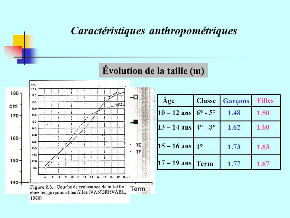 Caractéristiques anthropométriques Évolution de la taille (m) 1.48 1.50 1.731.63 10 – 12 ans 13 – 14 ans 15 – 16 ans 17 – 19 ans 6° - 5° 4° - 3° 1° Term Garçons FillesClasseÂge 1.771.67 1.601.62