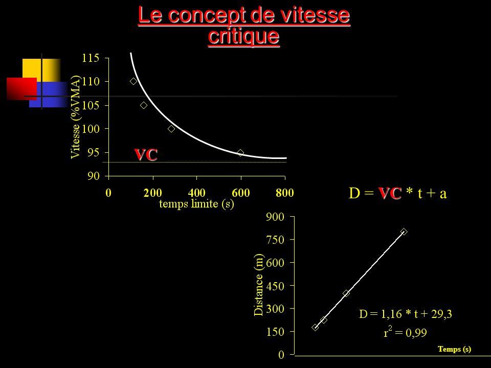 VC VC D = VC * t + a Le concept de vitesse critique Temps (s)