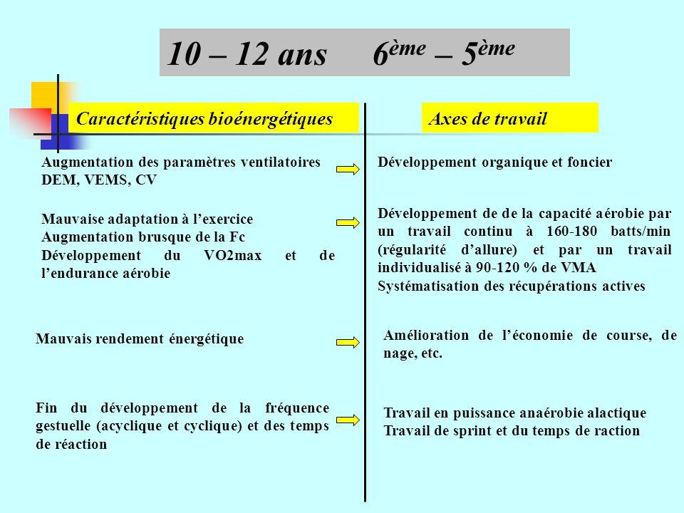 Caractéristiques bioénergétiquesAxes de travail Augmentation des paramètres ventilatoires DEM, VEMS, CV 10 – 12 ans6 ème – 5 ème Mauvaise adaptation à lexercice Augmentation brusque de la Fc Développement du VO2max et de lendurance aérobie Développement organique et foncier Développement de de la capacité aérobie par un travail continu à 160-180 batts/min (régularité dallure) et par un travail individualisé à 90-120 % de VMA Systématisation des récupérations actives Amélioration de léconomie de course, de nage, etc.