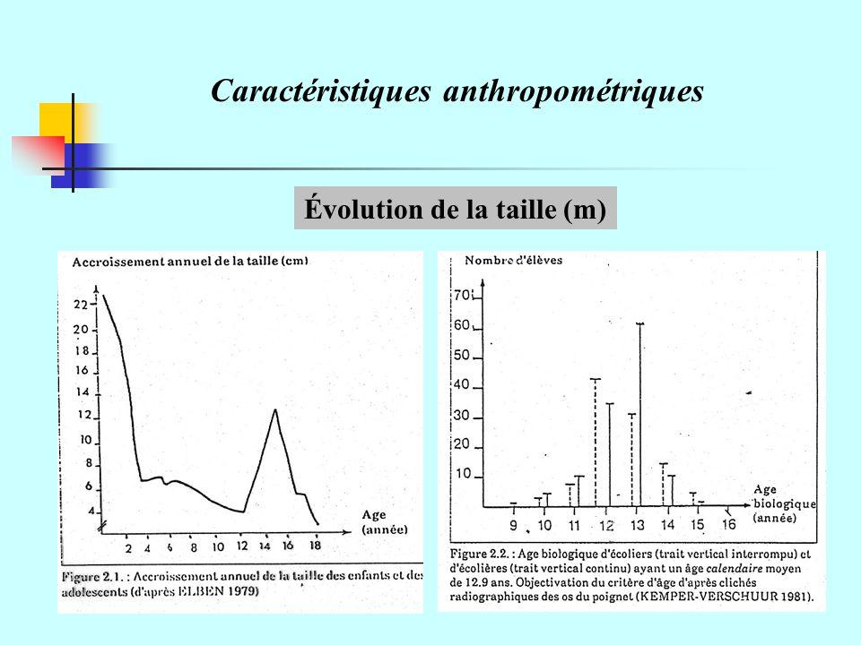 Caractéristiques anthropométriques Évolution de la taille (m)