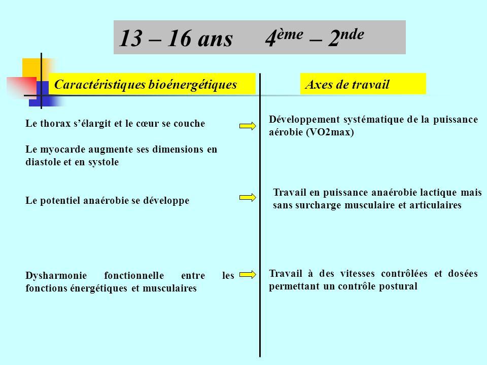 Axes de travail 13 – 16 ans4 ème – 2 nde Le thorax sélargit et le cœur se couche Le myocarde augmente ses dimensions en diastole et en systole Le potentiel anaérobie se développe Développement systématique de la puissance aérobie (VO2max) Travail en puissance anaérobie lactique mais sans surcharge musculaire et articulaires Dysharmonie fonctionnelle entre les fonctions énergétiques et musculaires Travail à des vitesses contrôlées et dosées permettant un contrôle postural Caractéristiques bioénergétiques