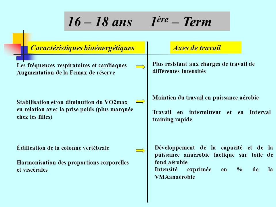 Axes de travail Les fréquences respiratoires et cardiaques Augmentation de la Fcmax de réserve 16 – 18 ans1 ère – Term Stabilisation et/ou diminution du VO2max en relation avec la prise poids (plus marquée chez les filles) Édification de la colonne vertébrale Harmonisation des proportions corporelles et viscérales Plus résistant aux charges de travail de différentes intensités Maintien du travail en puissance aérobie Travail en intermittent et en Interval training rapide Développement de la capacité et de la puissance anaérobie lactique sur toile de fond aérobie Intensité exprimée en % de la VMAanaérobie Caractéristiques bioénergétiques