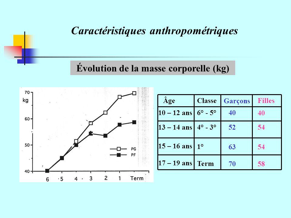 Caractéristiques anthropométriques Évolution de la masse corporelle (kg) 40 6354 10 – 12 ans 13 – 14 ans 15 – 16 ans 17 – 19 ans 6° - 5° 4° - 3° 1° Term Garçons FillesClasseÂge 7058 5452