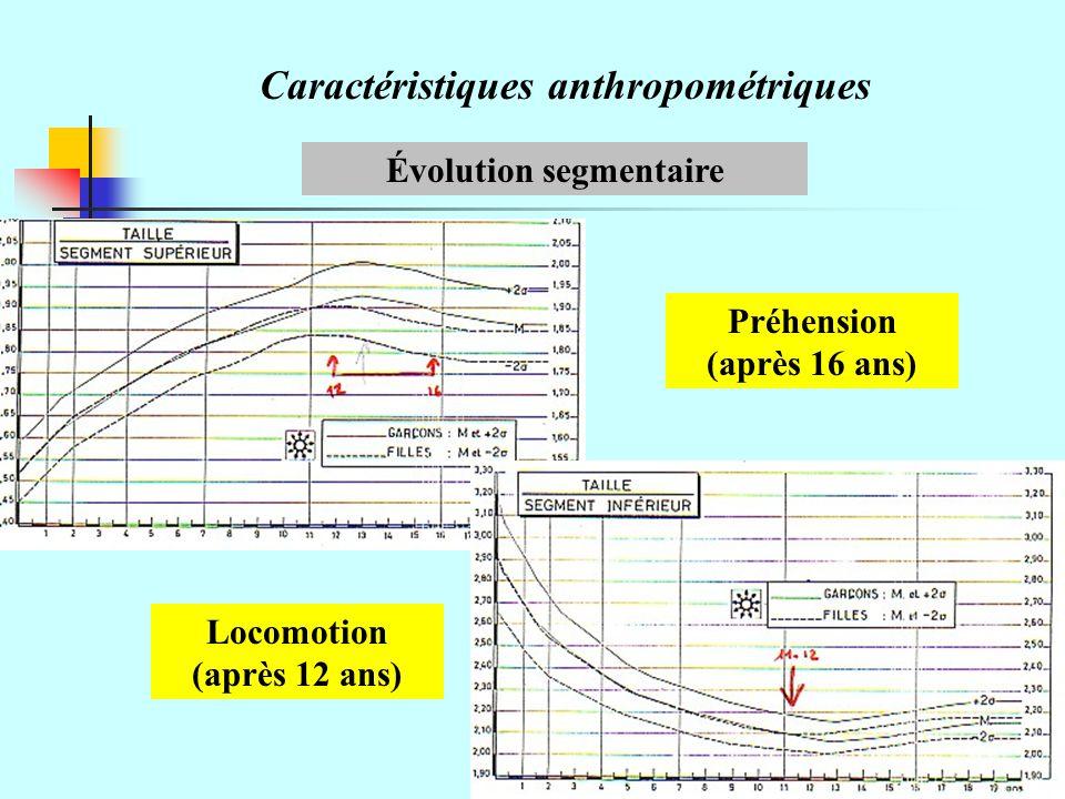 Caractéristiques anthropométriques Évolution des plis cutanés (cm)