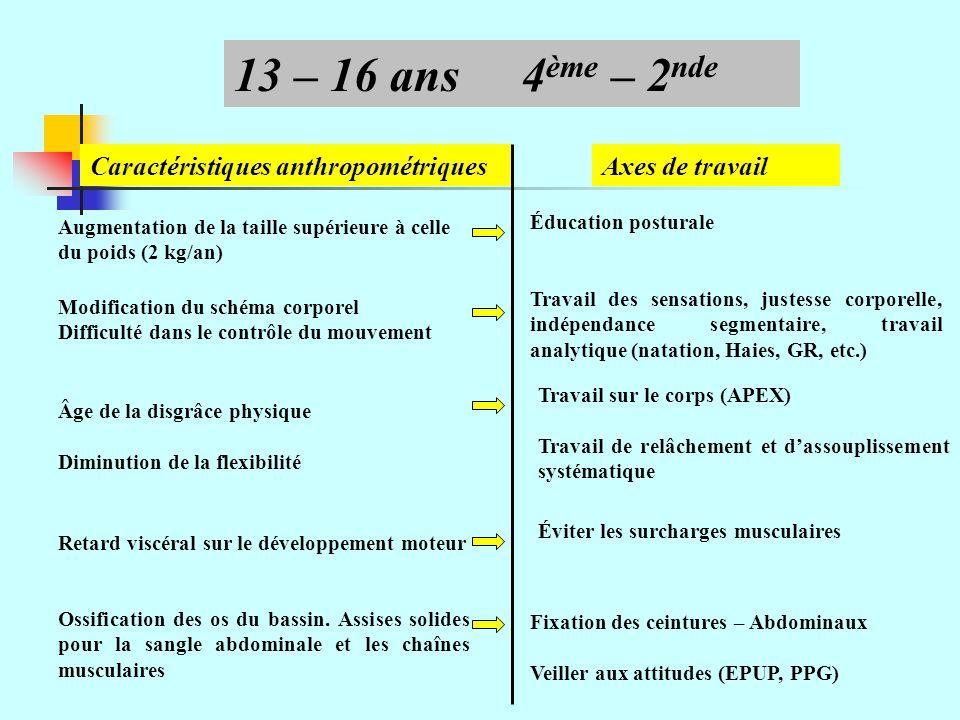 Caractéristiques énergétiques Évolution des aptitudes anaérobies Évolution de la détente verticale (cm) Beunen and Simon, 1990 28 -2 35-5* 10 – 12 ans 13 – 14 ans 15 – 16 ans 17 – 19 ans 6° - 5° 4° - 3° 1° - 2° Term Garçons FillesClasseÂge 45-10* -231