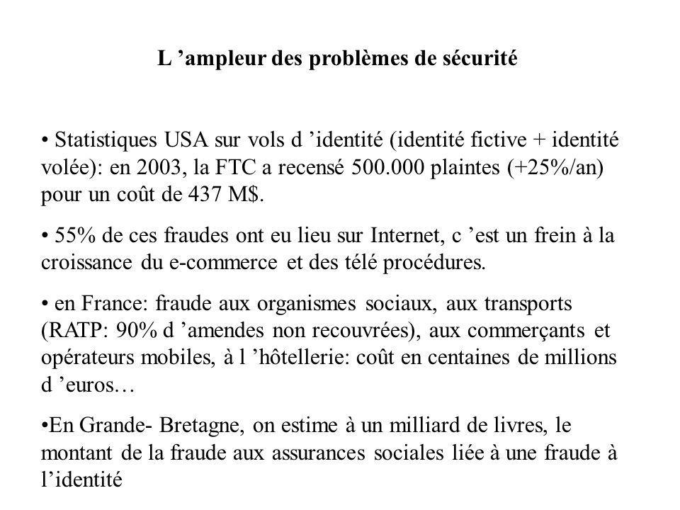 L ampleur des problèmes de sécurité Statistiques USA sur vols d identité (identité fictive + identité volée): en 2003, la FTC a recensé 500.000 plaintes (+25%/an) pour un coût de 437 M$.