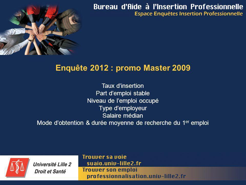 Enquête 2012 : promo Master 2009 Taux dinsertion Part demploi stable Niveau de lemploi occupé Type demployeur Salaire médian Mode dobtention & durée moyenne de recherche du 1 er emploi