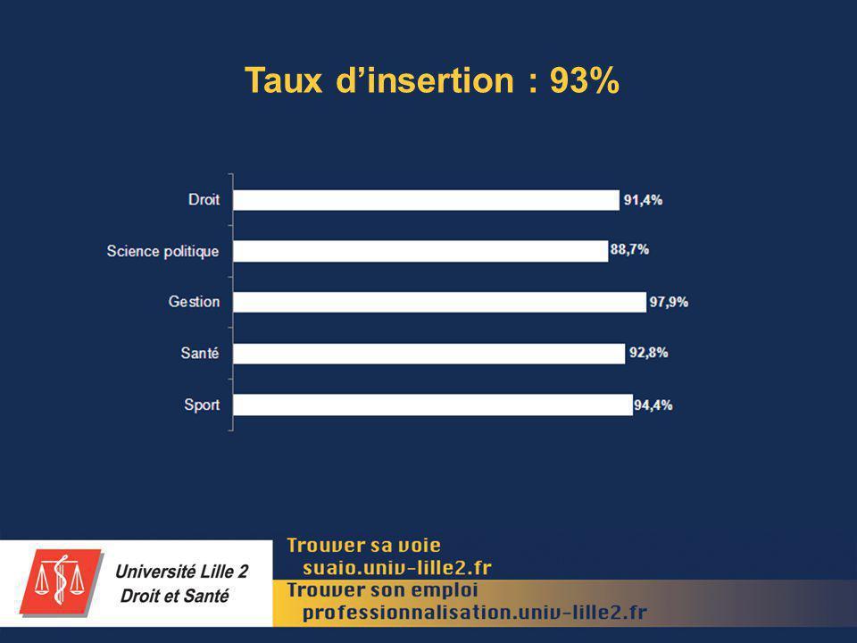 Part demploi stable : 77%