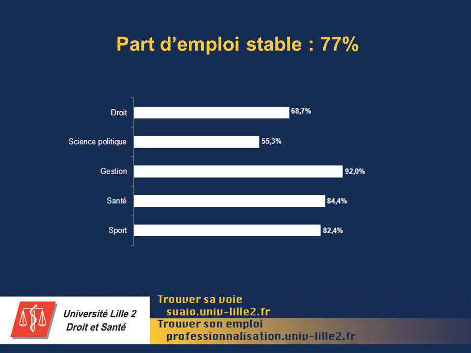 Part demploi stable : 77%