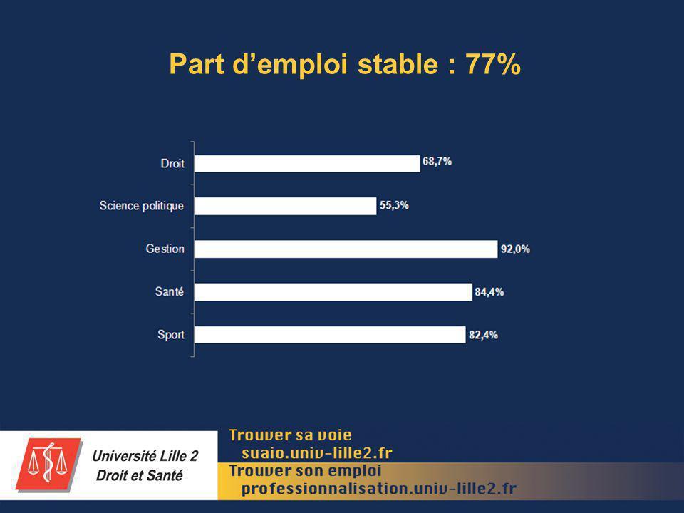 Niveau de lemploi occupé : 70% de cadres Droit Science politique Gestion Santé Sport Cadre Profession intermédiaire Employé 61,0%31,3%7,7% 59,6%31,9%8,5% 84,1%15,2%0,7% 88,3%10,4%1,3% 47,1%38,2%14,7% 69,9%24,6%5,5% Ensemble