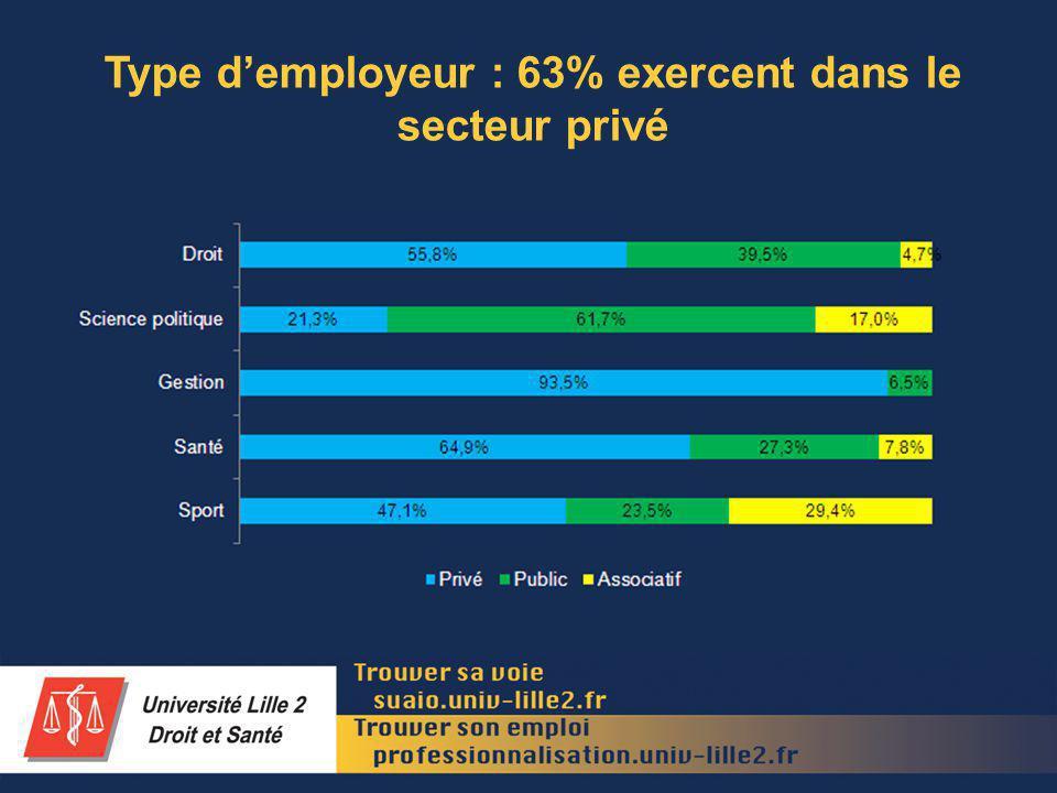 Type demployeur : 63% exercent dans le secteur privé