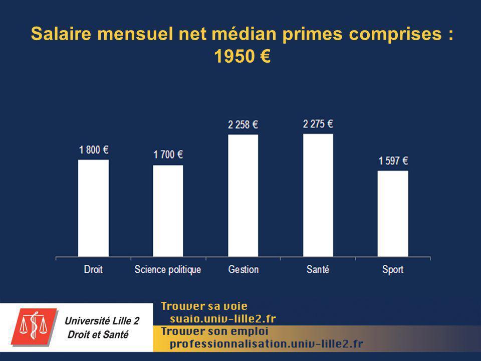 Salaire mensuel net médian primes comprises : 1950