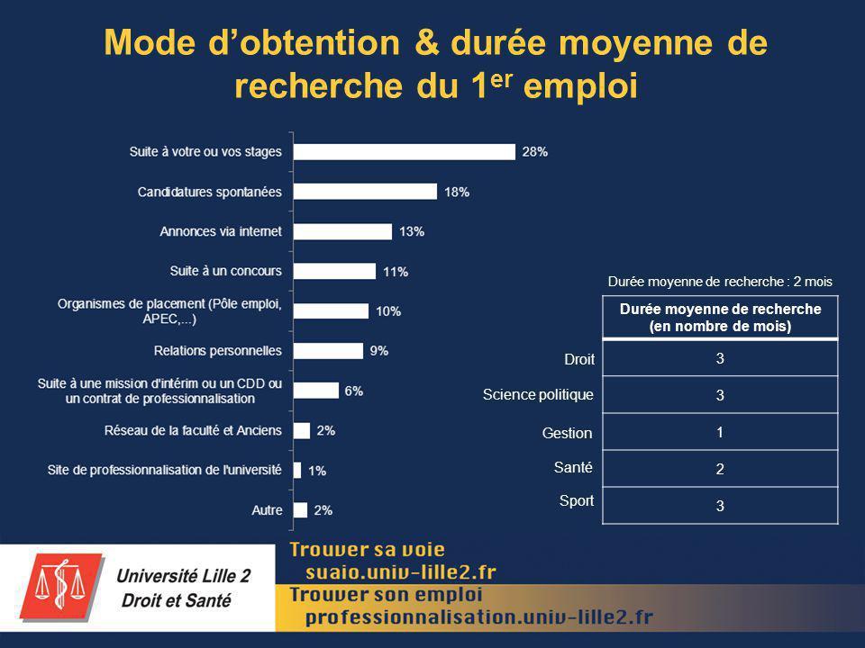 Mode dobtention & durée moyenne de recherche du 1 er emploi Durée moyenne de recherche (en nombre de mois) 3 3 1 2 3 Droit Science politique Gestion Santé Sport Durée moyenne de recherche : 2 mois