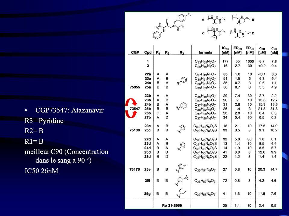 23 CGP73547: Atazanavir R3= Pyridine R2= B R1= B meilleur C90 (Concentration dans le sang à 90 ) IC50 26nM