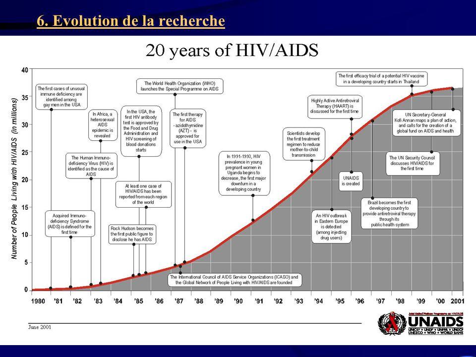 5 6. Evolution de la recherche