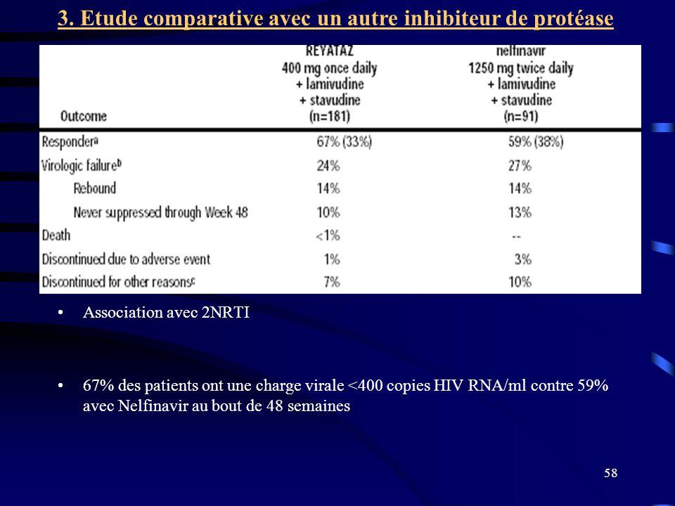 58 Association avec 2NRTI 67% des patients ont une charge virale <400 copies HIV RNA/ml contre 59% avec Nelfinavir au bout de 48 semaines 3. Etude com