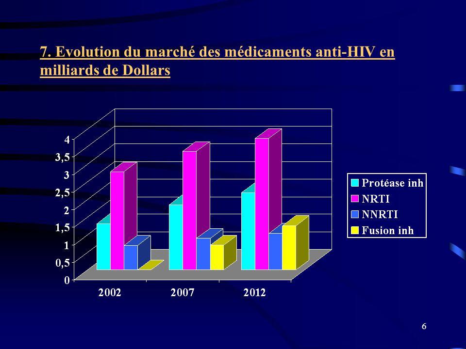 7 8. Le marché mondial des médicaments anti-HIV en une prise quotidienne