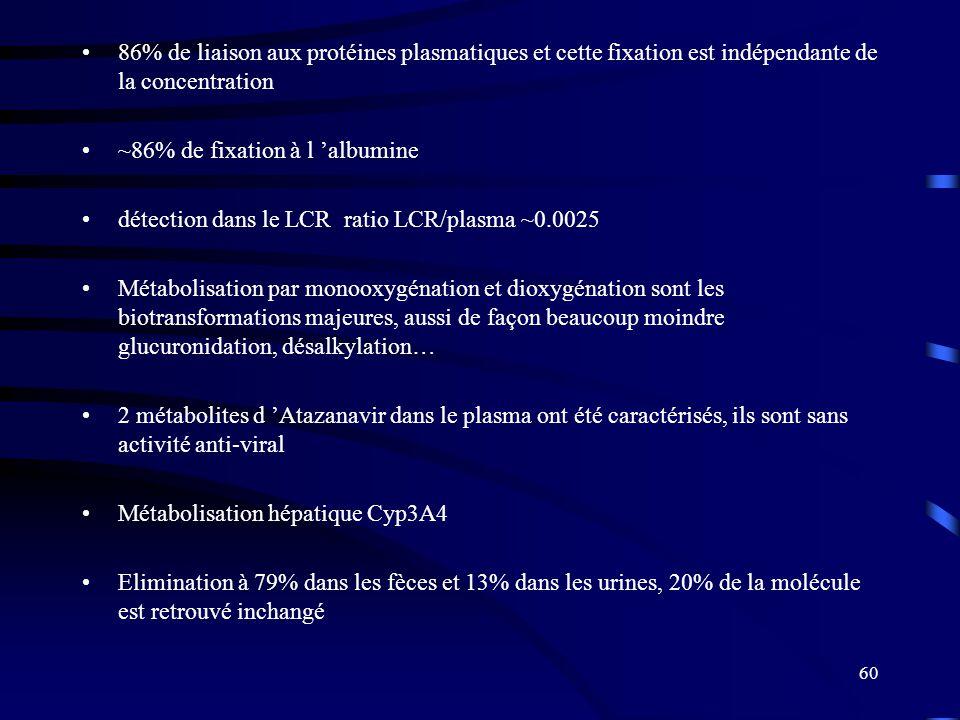 60 86% de liaison aux protéines plasmatiques et cette fixation est indépendante de la concentration ~86% de fixation à l albumine détection dans le LCR ratio LCR/plasma ~0.0025 Métabolisation par monooxygénation et dioxygénation sont les biotransformations majeures, aussi de façon beaucoup moindre glucuronidation, désalkylation… 2 métabolites d Atazanavir dans le plasma ont été caractérisés, ils sont sans activité anti-viral Métabolisation hépatique Cyp3A4 Elimination à 79% dans les fèces et 13% dans les urines, 20% de la molécule est retrouvé inchangé